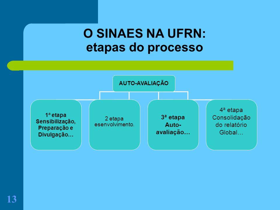 O SINAES NA UFRN: etapas do processo 3ª etapa Auto-avaliação… 4ª etapa