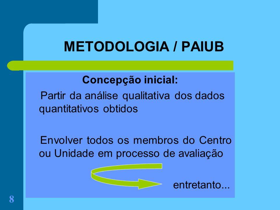 METODOLOGIA / PAIUB Concepção inicial:
