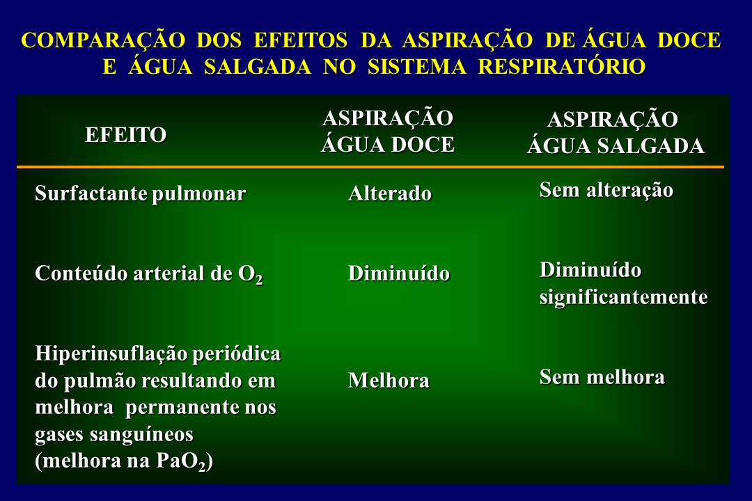 COMPARAÇÃO DOS EFEITOS DA ASPIRAÇÃO DE ÁGUA DOCE
