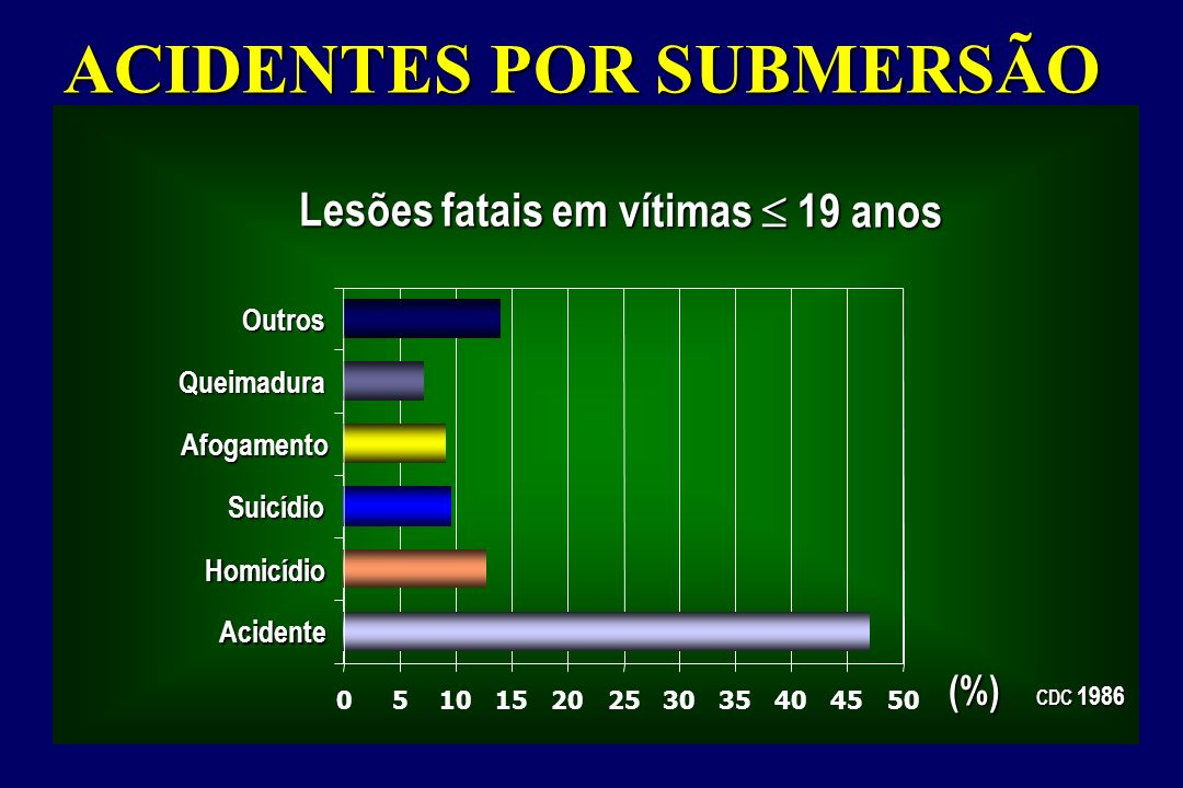 Lesões fatais em vítimas  19 anos