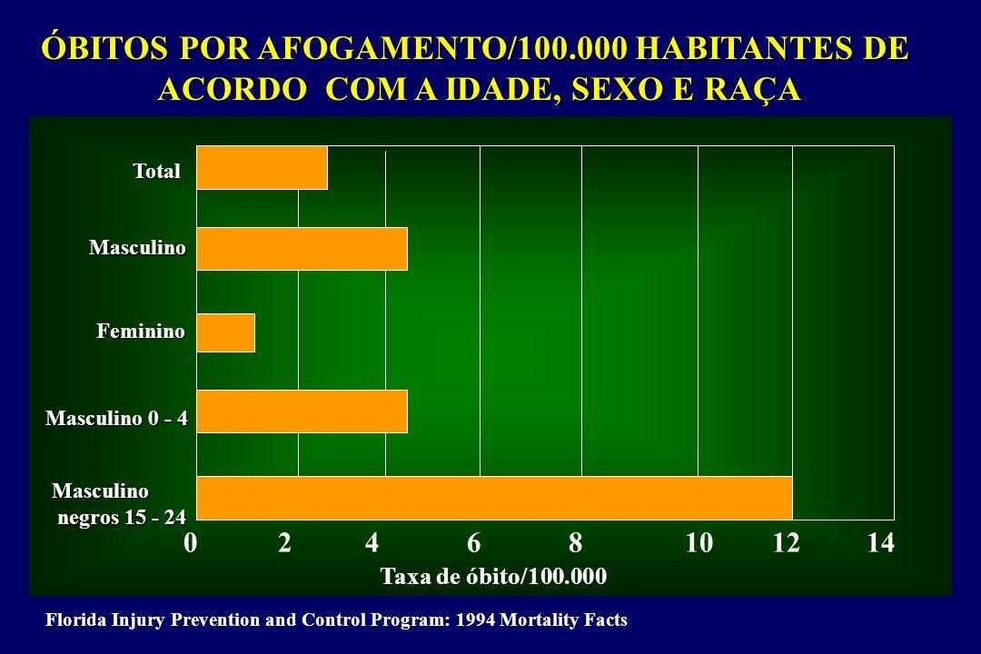 ÓBITOS POR AFOGAMENTO/100.000 HABITANTES DE