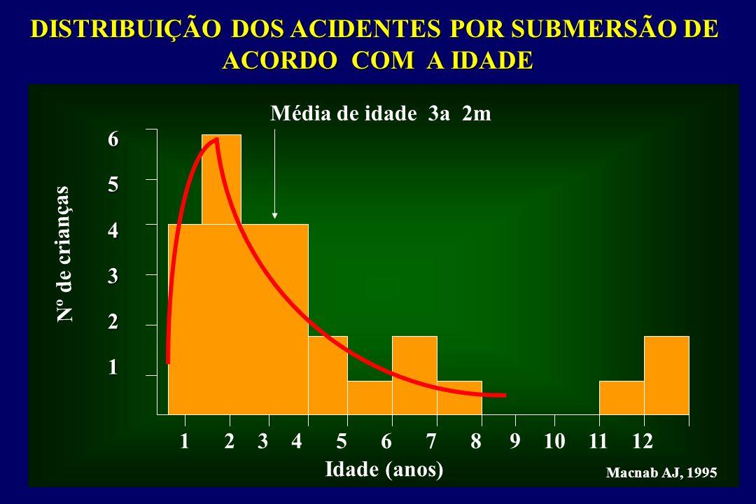 DISTRIBUIÇÃO DOS ACIDENTES POR SUBMERSÃO DE