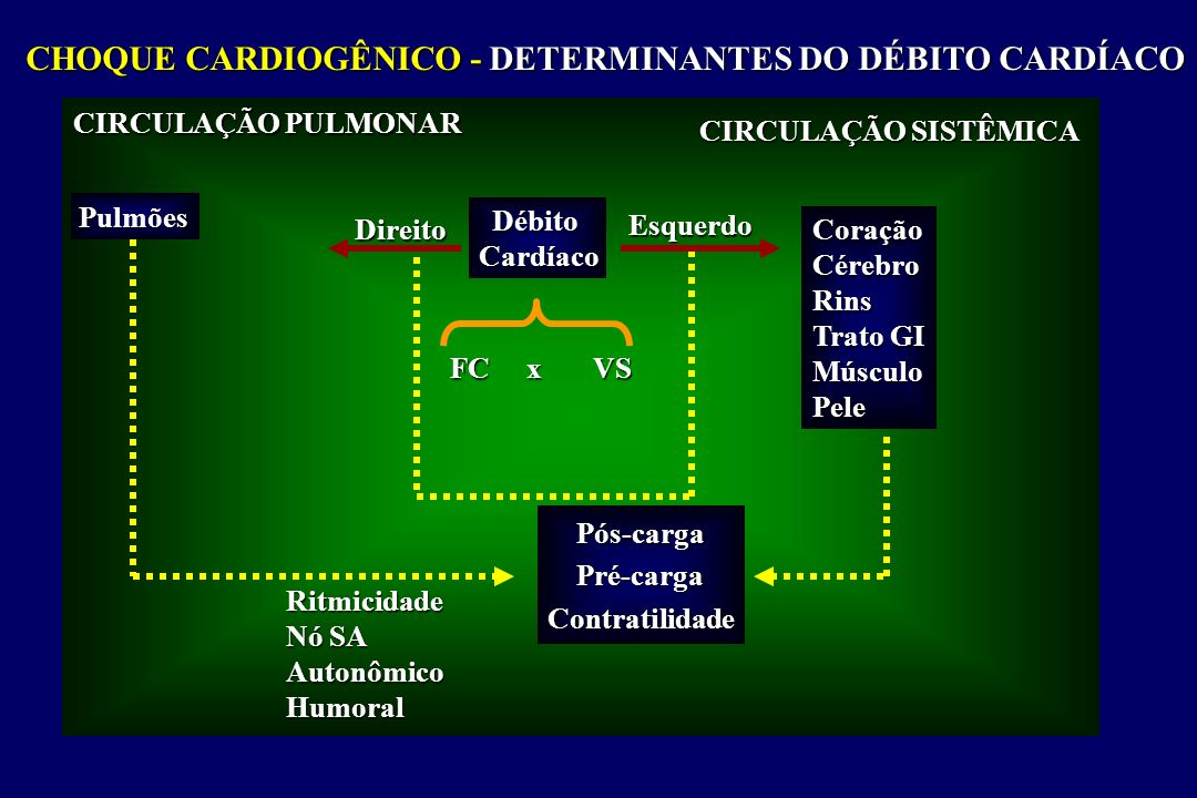 CHOQUE CARDIOGÊNICO - DETERMINANTES DO DÉBITO CARDÍACO