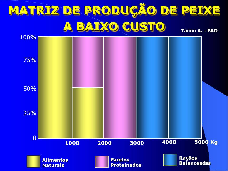 MATRIZ DE PRODUÇÃO DE PEIXE A BAIXO CUSTO