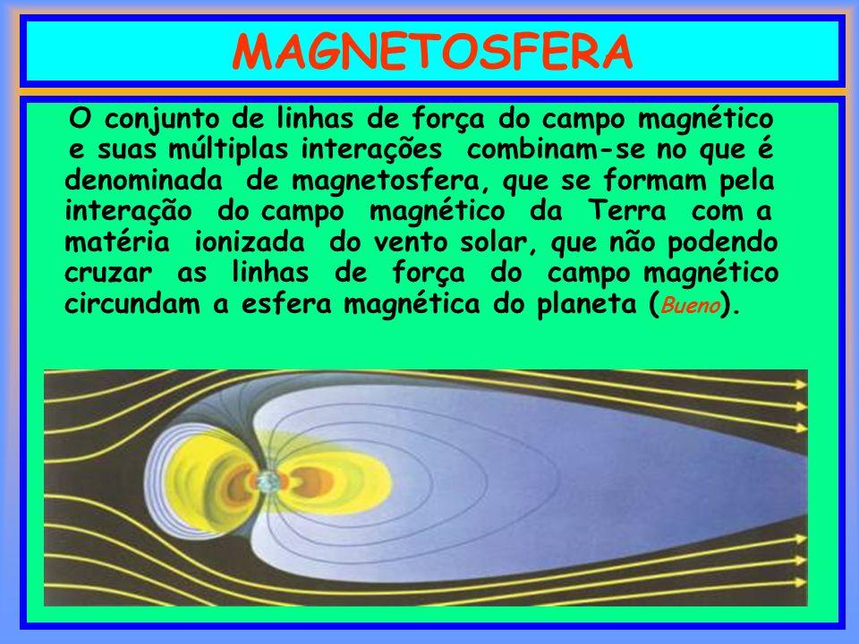 MAGNETOSFERA O conjunto de linhas de força do campo magnético