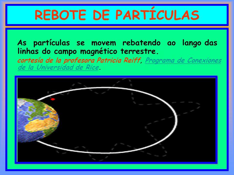 REBOTE DE PARTÍCULAS As partículas se movem rebatendo ao lango das linhas do campo magnético terrestre.