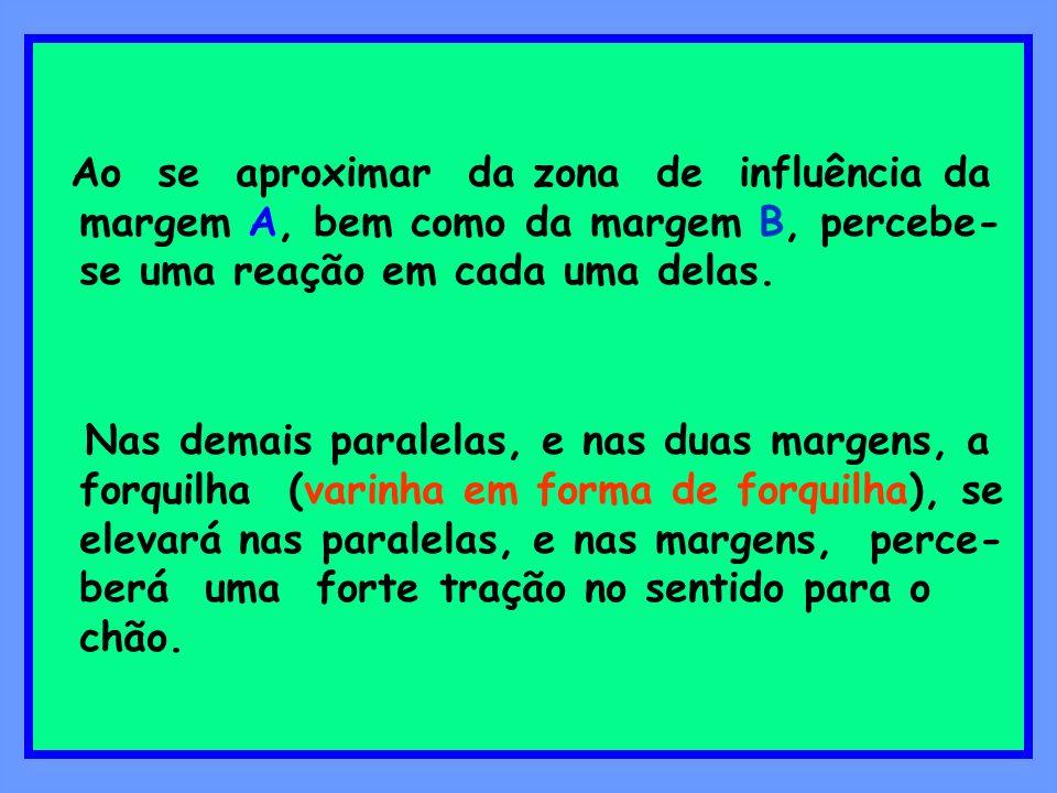 Ao se aproximar da zona de influência da margem A, bem como da margem B, percebe-se uma reação em cada uma delas.