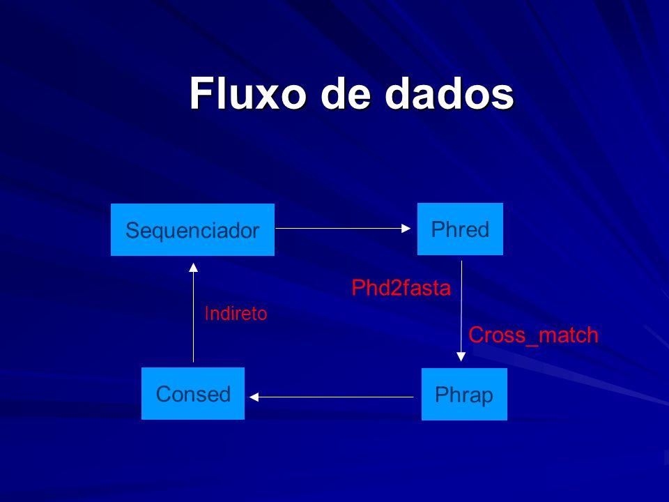 Fluxo de dados Sequenciador Phred Phd2fasta Cross_match Consed Phrap
