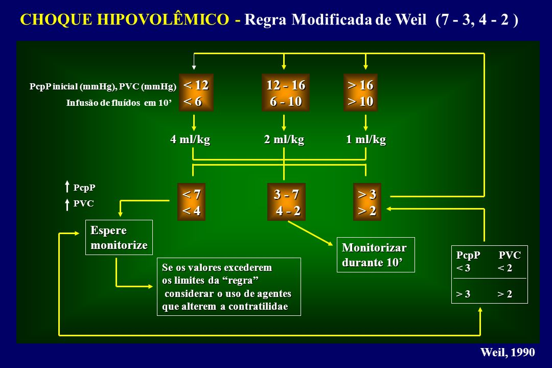 CHOQUE HIPOVOLÊMICO - Regra Modificada de Weil (7 - 3, 4 - 2 )