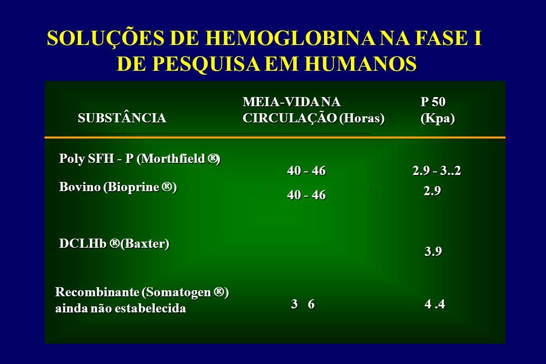 SOLUÇÕES DE HEMOGLOBINA NA FASE I
