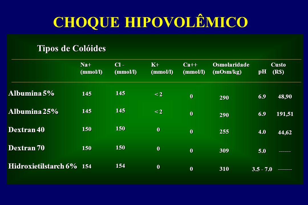 CHOQUE HIPOVOLÊMICO Tipos de Colóides Albumina 5% Albumina 25%