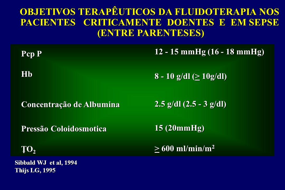OBJETIVOS TERAPÊUTICOS DA FLUIDOTERAPIA NOS