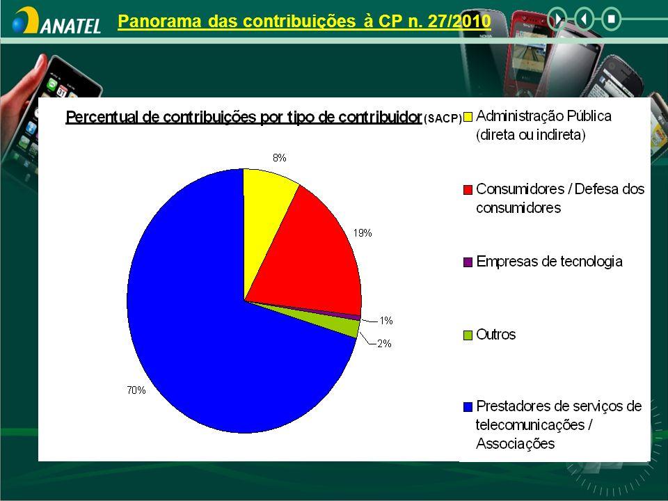 Panorama das contribuições à CP n. 27/2010