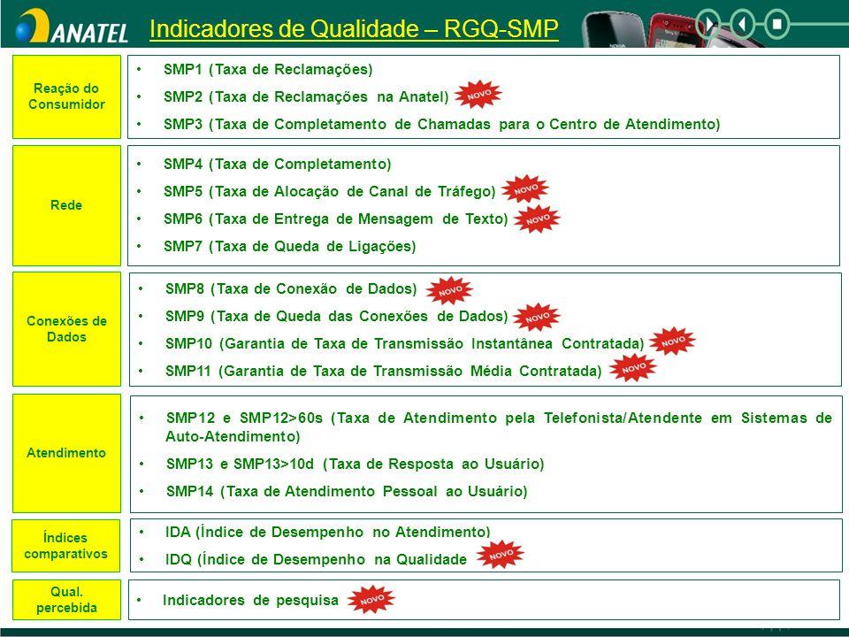 Indicadores de Qualidade – RGQ-SMP