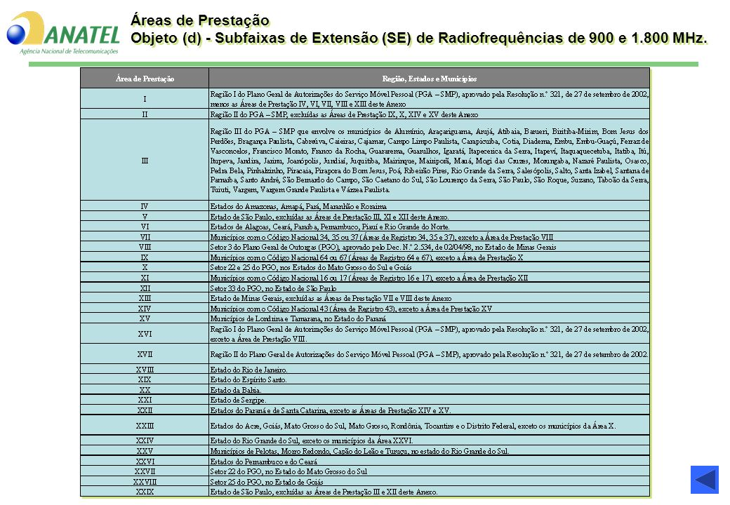 Áreas de Prestação Objeto (d) - Subfaixas de Extensão (SE) de Radiofrequências de 900 e 1.800 MHz.