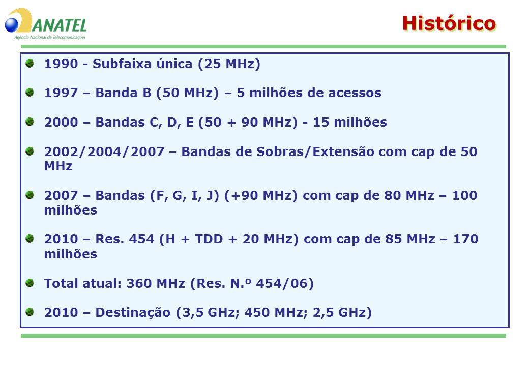 Histórico 1990 - Subfaixa única (25 MHz)