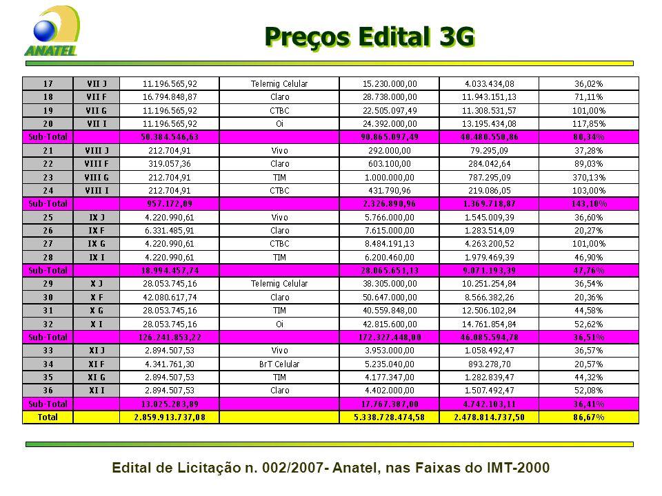 Preços Edital 3G