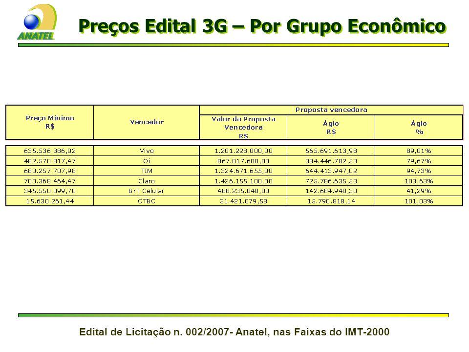 Preços Edital 3G – Por Grupo Econômico