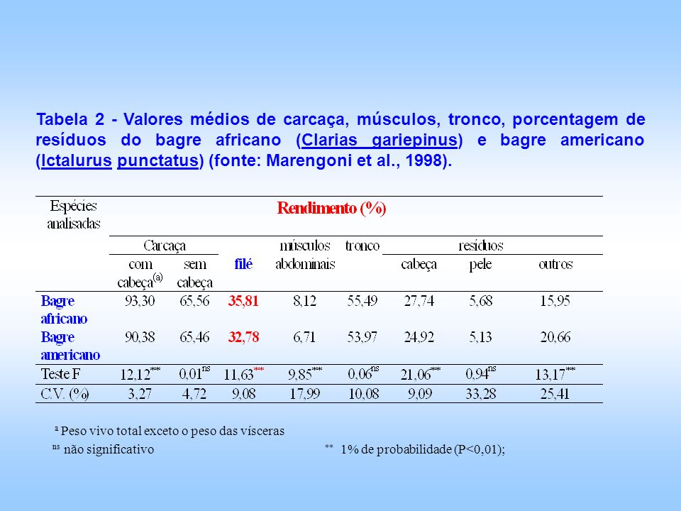 Tabela 2 - Valores médios de carcaça, músculos, tronco, porcentagem de resíduos do bagre africano (Clarias gariepinus) e bagre americano (Ictalurus punctatus) (fonte: Marengoni et al., 1998).