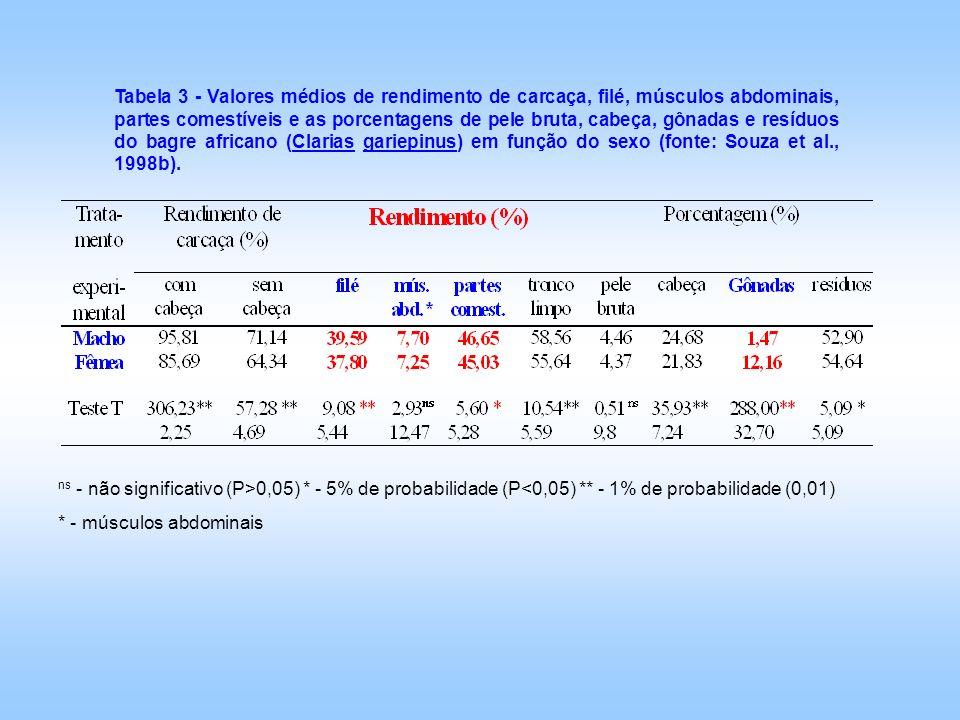 ns - não significativo (P>0,05). - 5% de probabilidade (P<0,05)