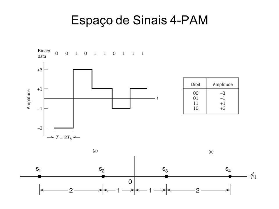 Espaço de Sinais 4-PAM 1