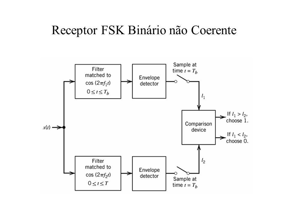 Receptor FSK Binário não Coerente
