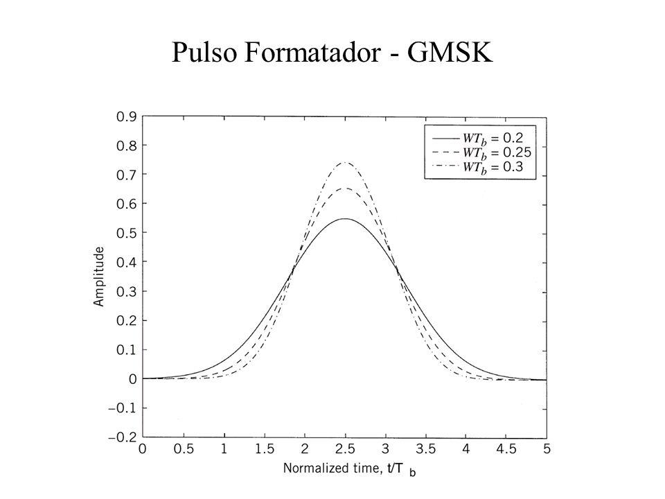 Pulso Formatador - GMSK