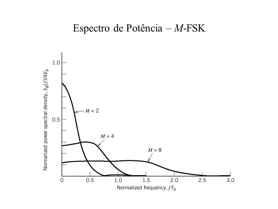 Espectro de Potência – M-FSK