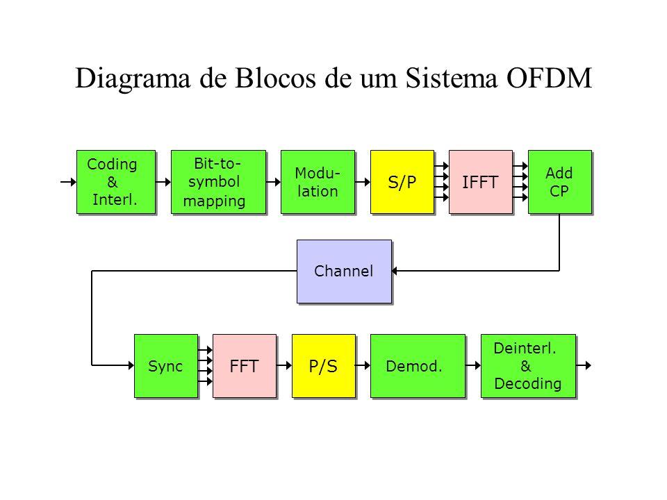 Diagrama de Blocos de um Sistema OFDM