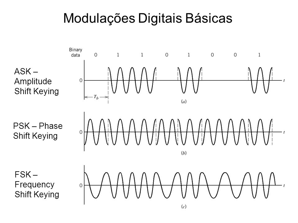 Modulações Digitais Básicas