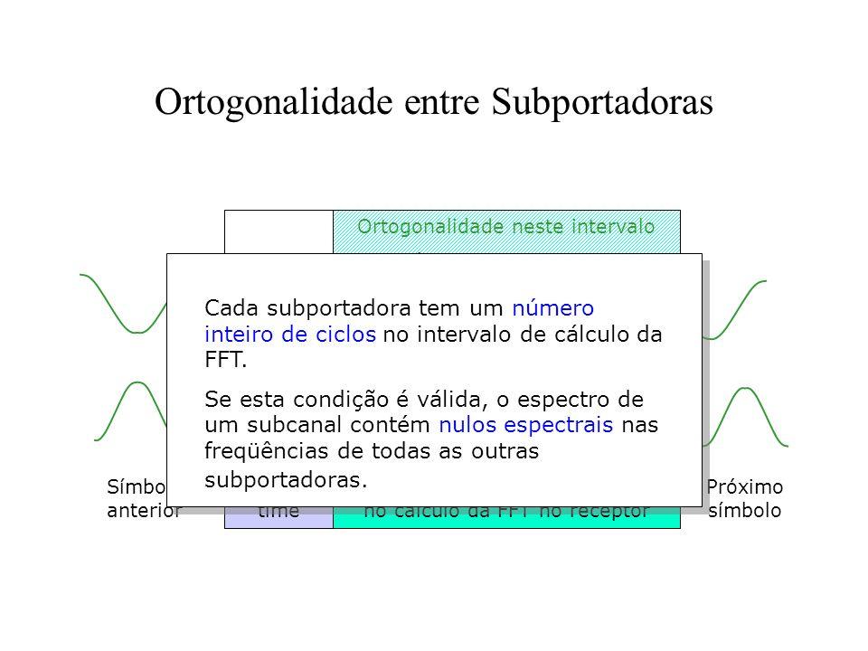 Ortogonalidade entre Subportadoras