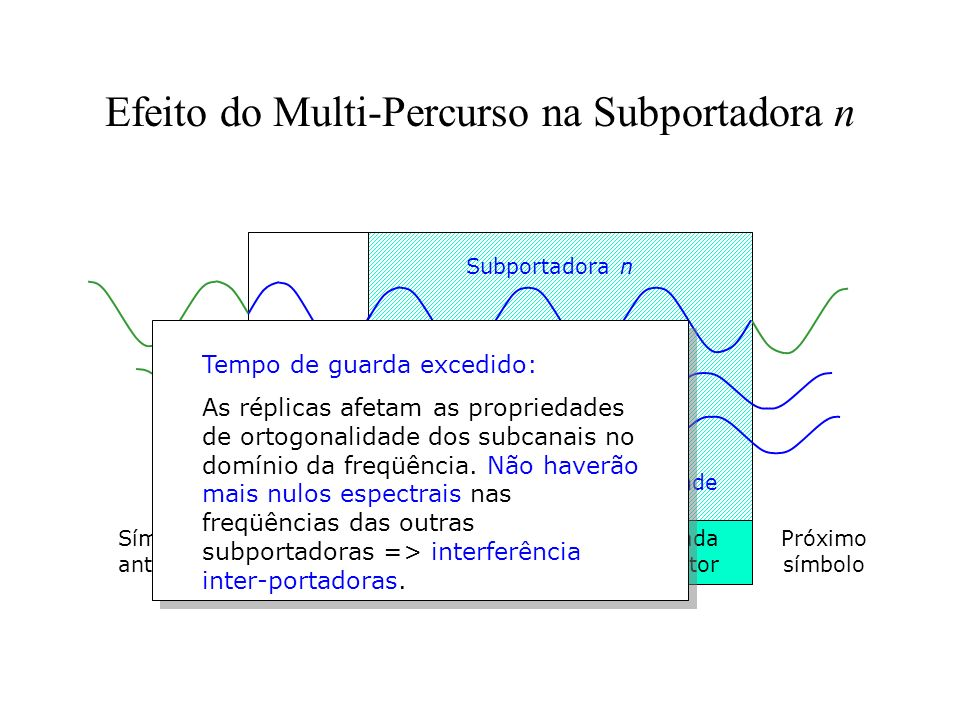 Efeito do Multi-Percurso na Subportadora n