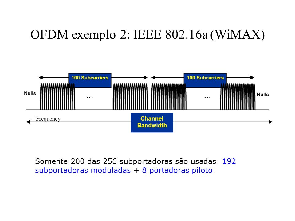 OFDM exemplo 2: IEEE 802.16a (WiMAX)