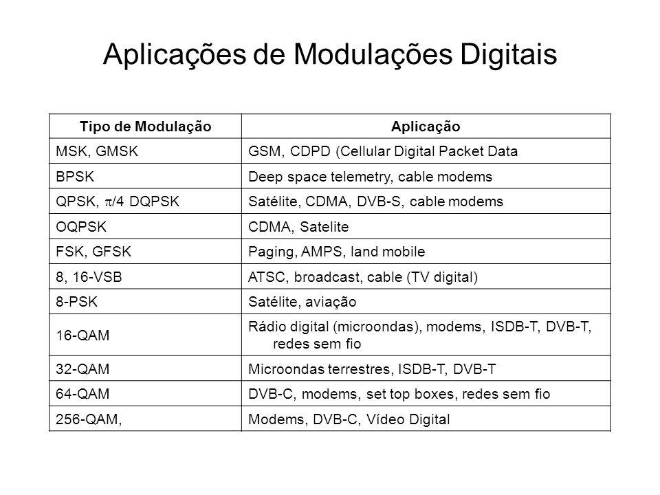Aplicações de Modulações Digitais