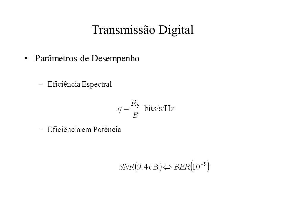 Transmissão Digital Parâmetros de Desempenho Eficiência Espectral