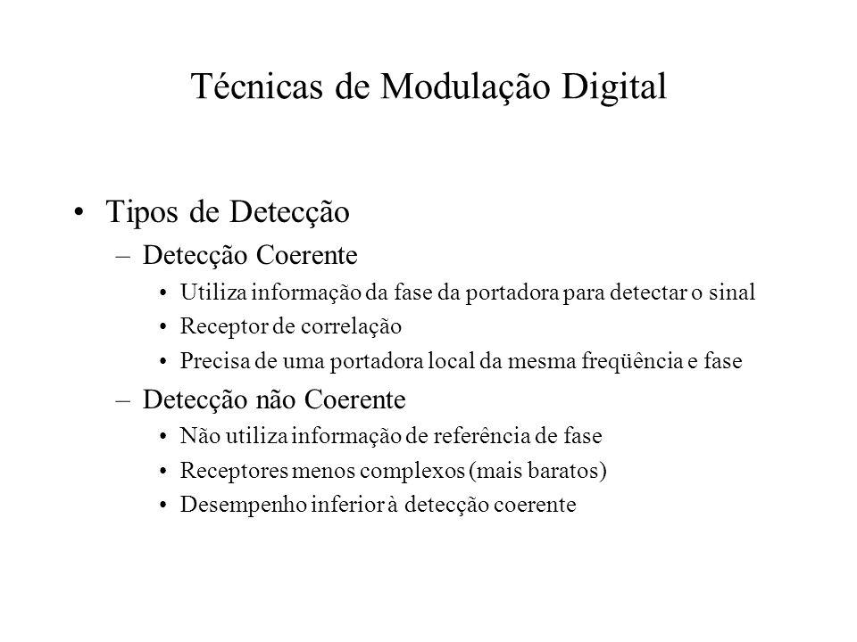 Técnicas de Modulação Digital
