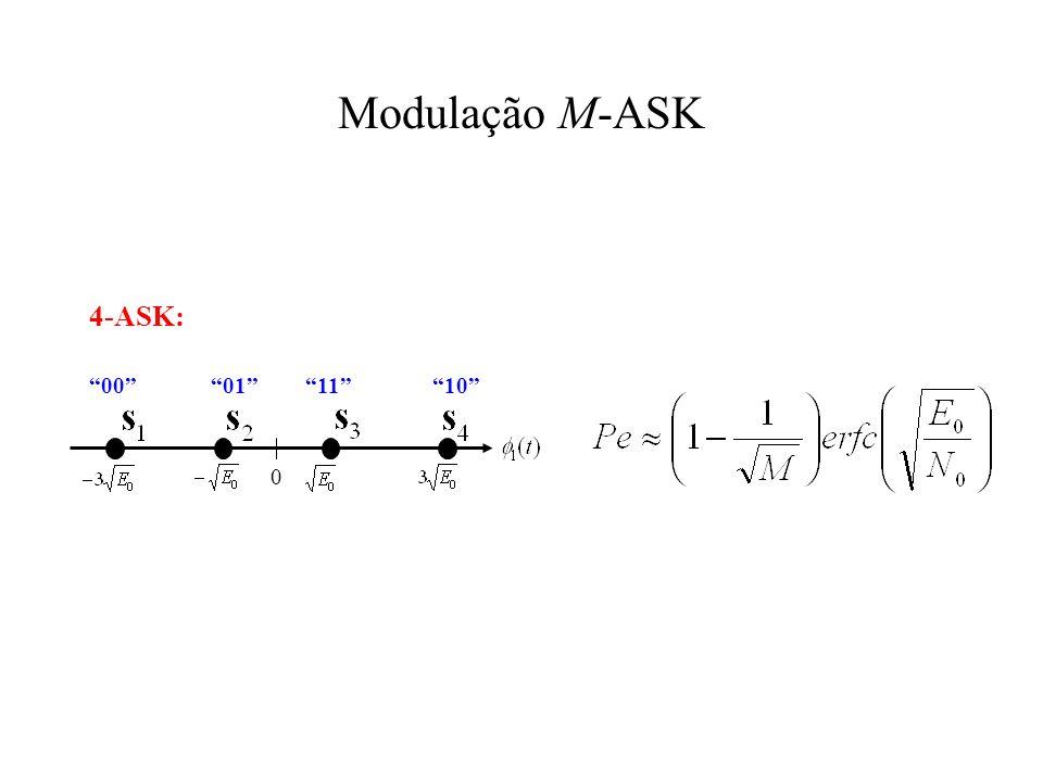 Modulação M-ASK 4-ASK: 00 01 11 10