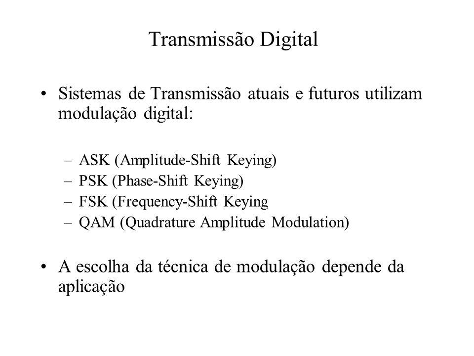 Transmissão Digital Sistemas de Transmissão atuais e futuros utilizam modulação digital: ASK (Amplitude-Shift Keying)