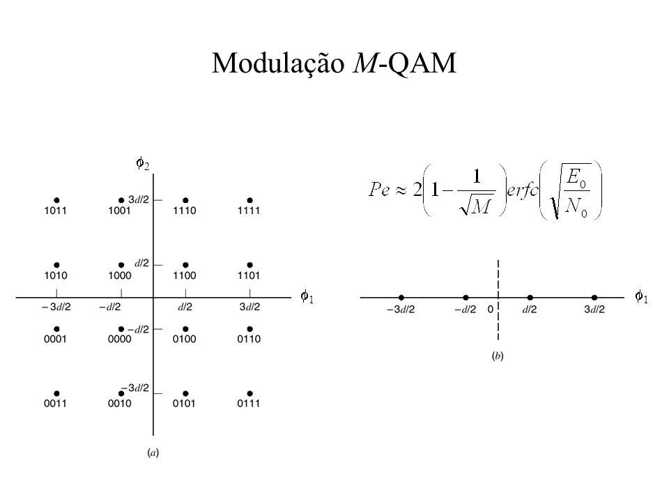 Modulação M-QAM 2 1