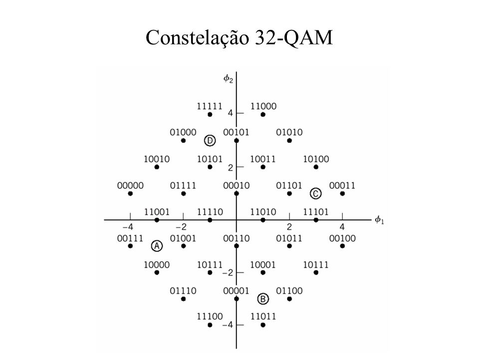 Constelação 32-QAM
