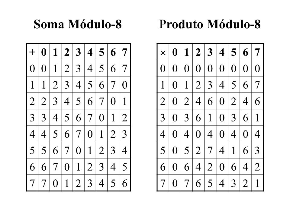 Soma Módulo-8 Produto Módulo-8