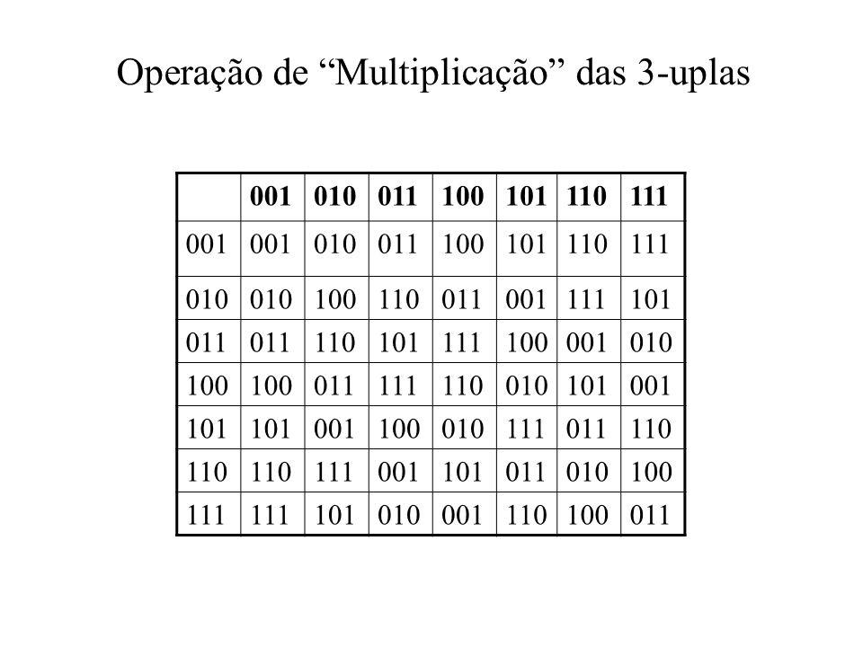 Operação de Multiplicação das 3-uplas