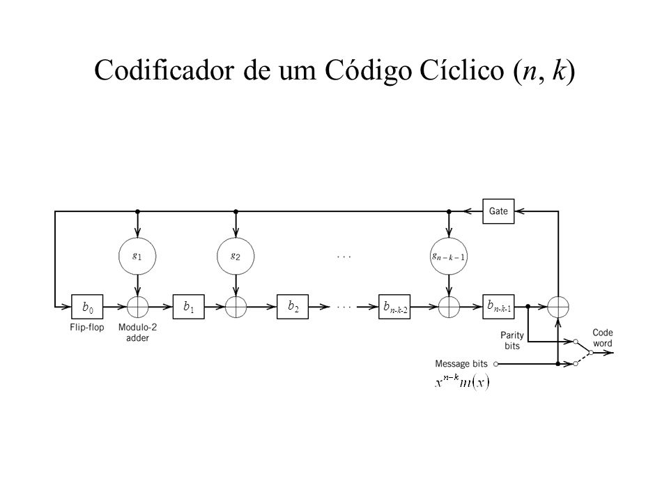 Codificador de um Código Cíclico (n, k)