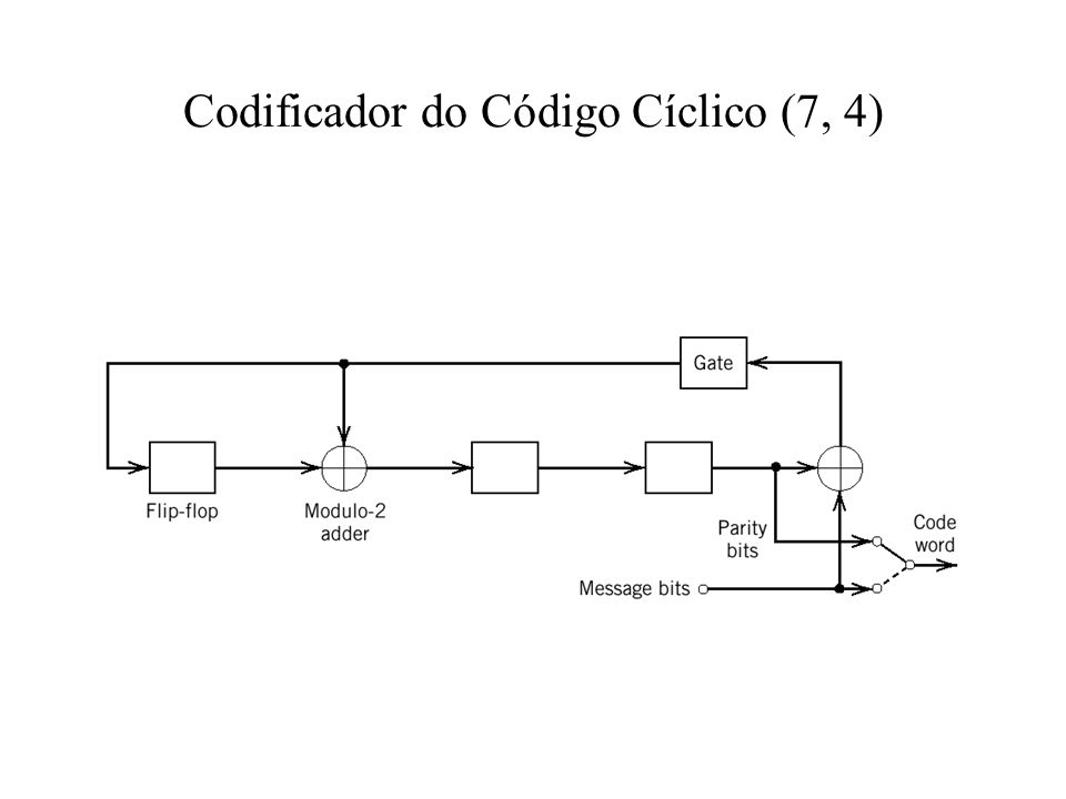 Codificador do Código Cíclico (7, 4)