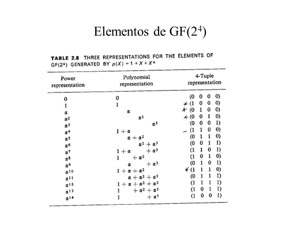 Elementos de GF(24)
