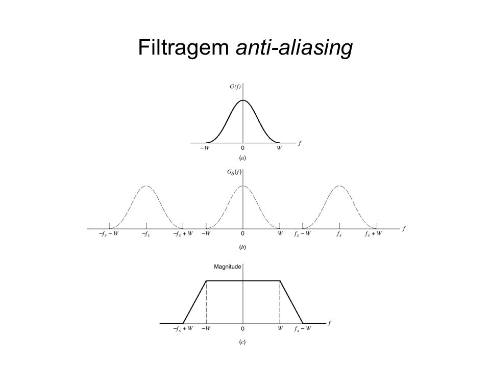 Filtragem anti-aliasing