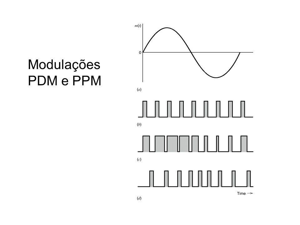 Modulações PDM e PPM