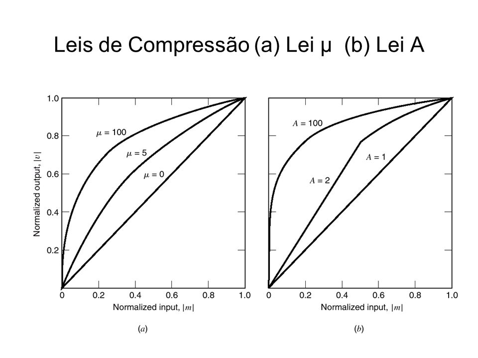 Leis de Compressão (a) Lei µ (b) Lei A