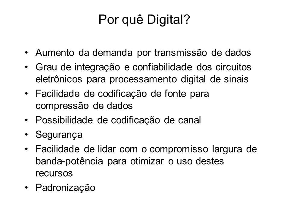 Por quê Digital Aumento da demanda por transmissão de dados