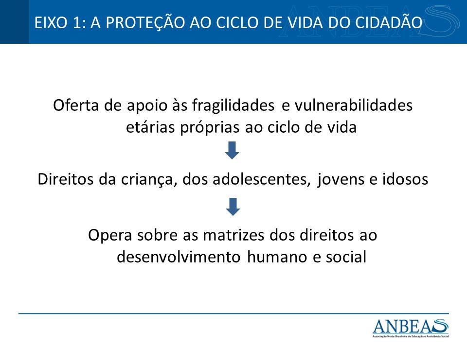 Direitos da criança, dos adolescentes, jovens e idosos
